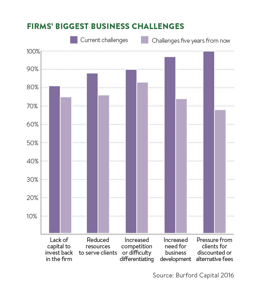firms biggest challenges