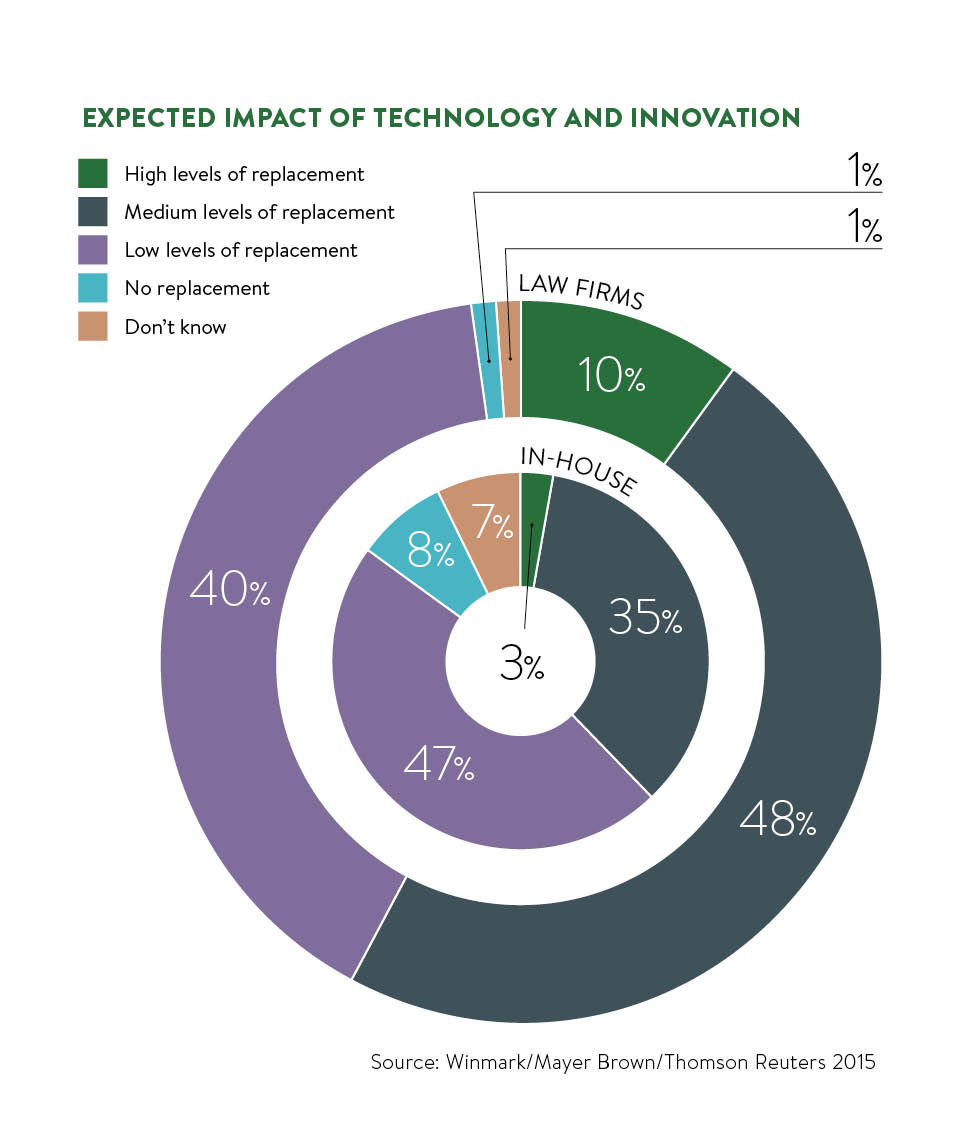 impact of tech and innovation