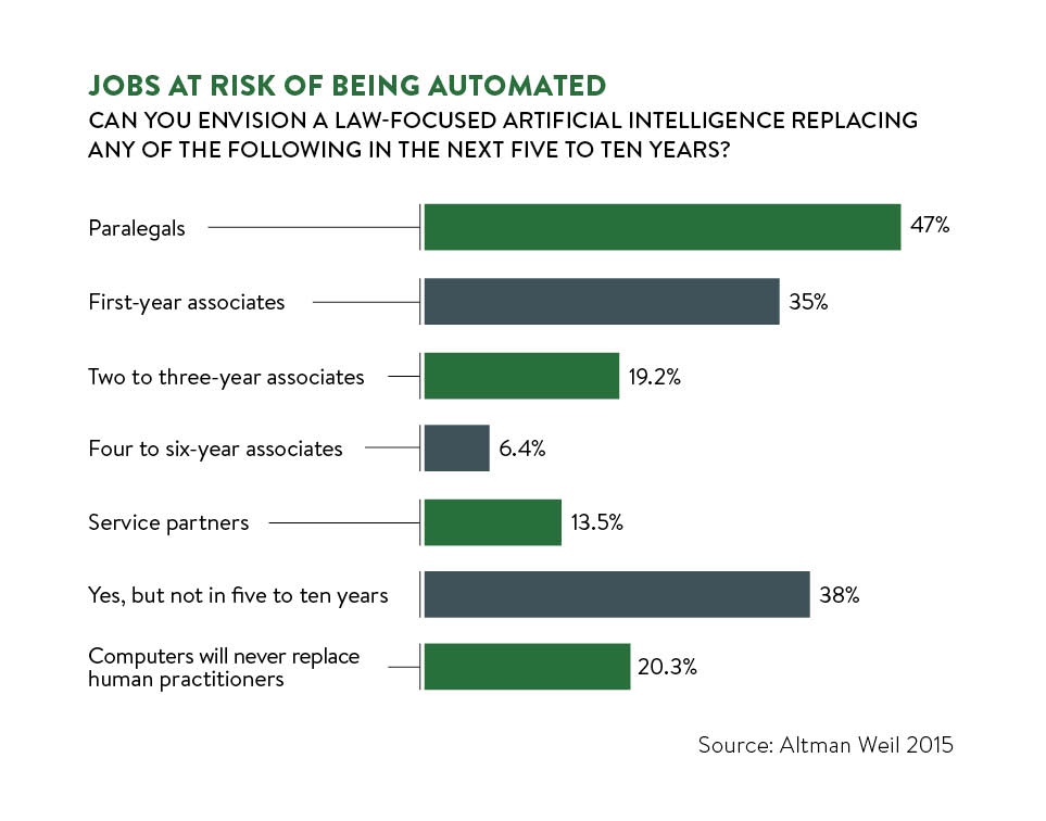 jobs at risk of being automated