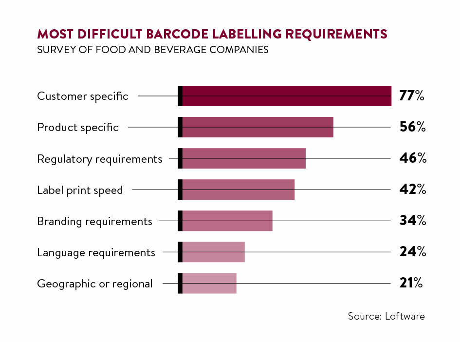 most difficult barcode labelling requirements