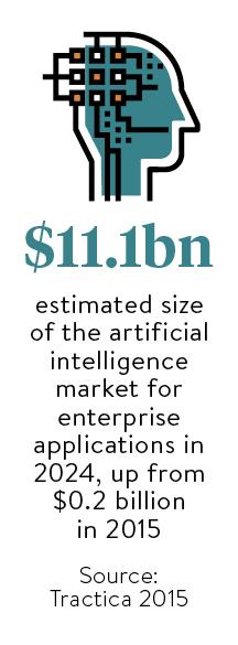 size of AI market