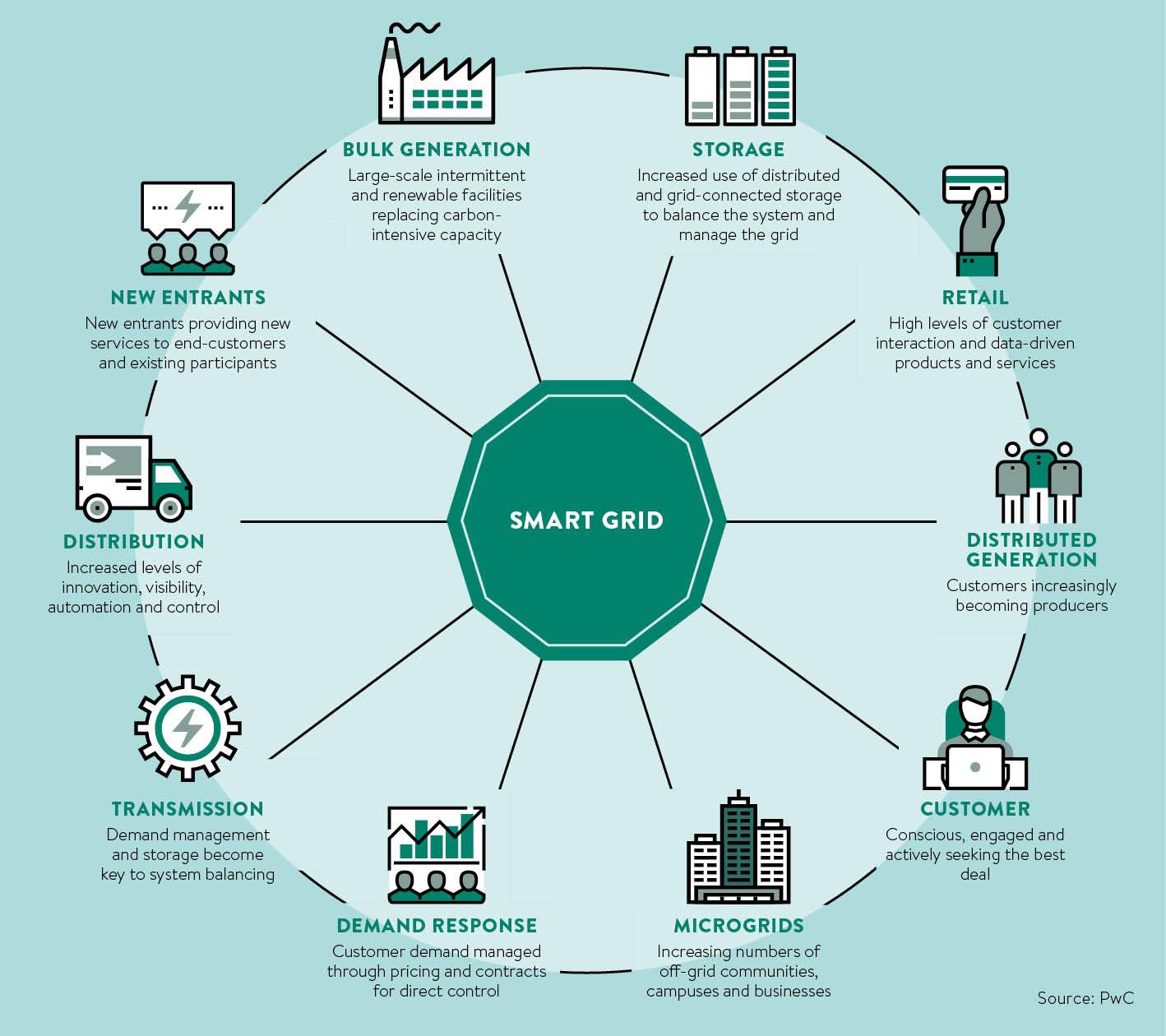 smart grid chart