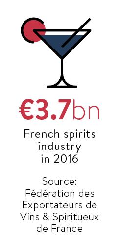 spirits industry