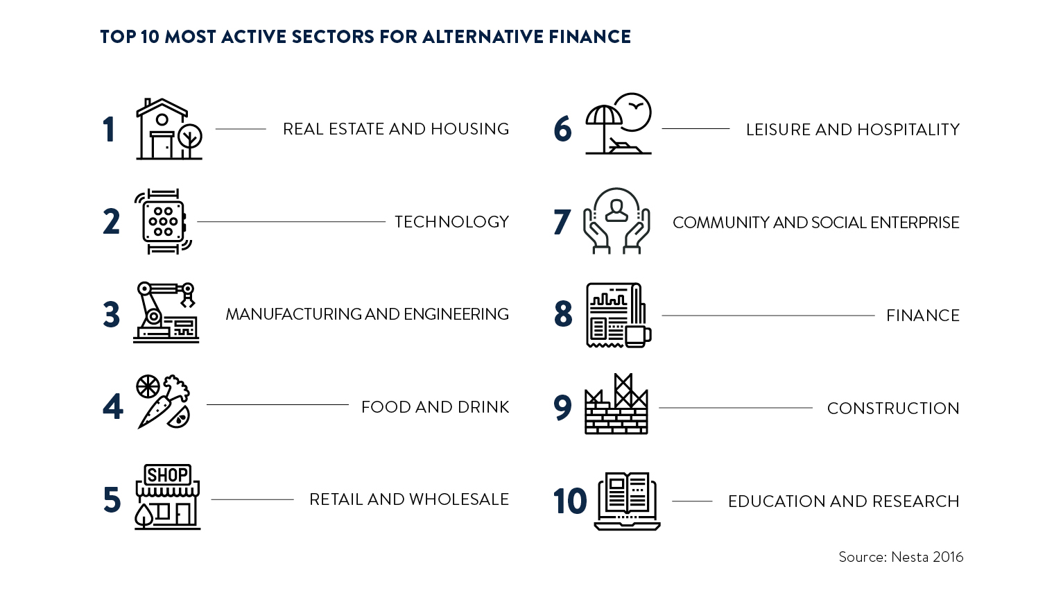 top 10 active sectors for alt fi