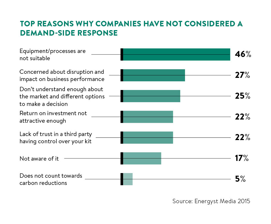 top reasons companies haven't considered demand side response