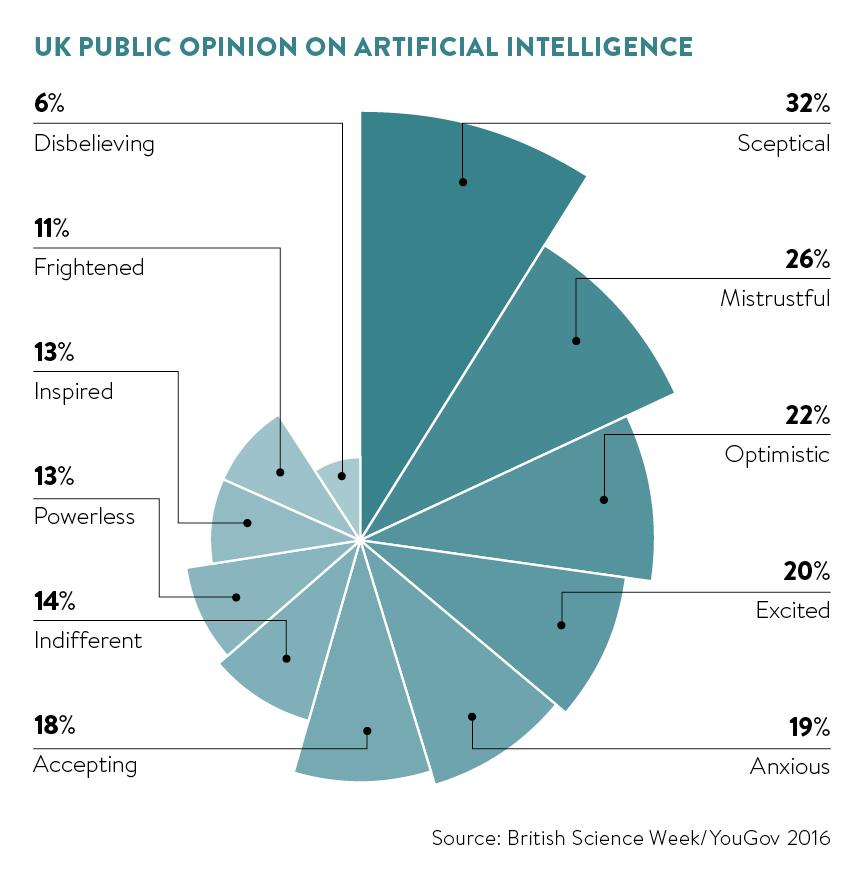 uk public opinion on AI