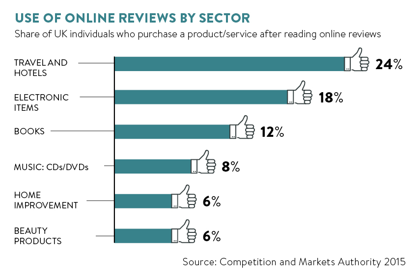 use of online reviews by sector
