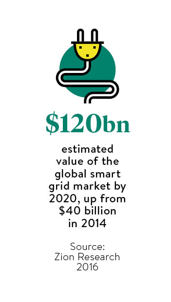 value of smart grid market