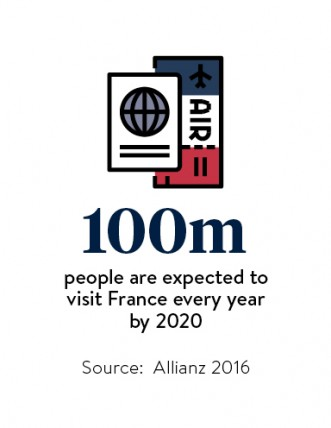 visitors to France