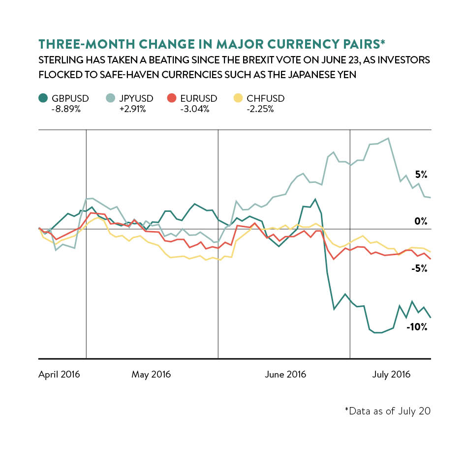 3 month change in currency pairs