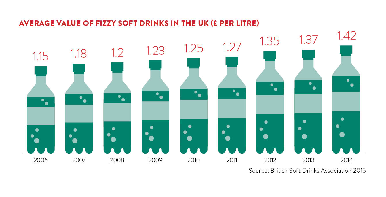 average value of fizzy soft drinks