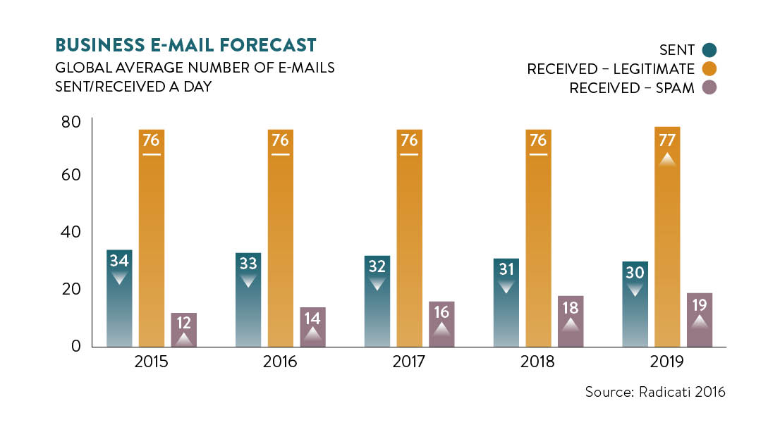 business email forecast