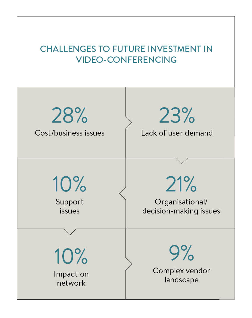 challenges to future investment