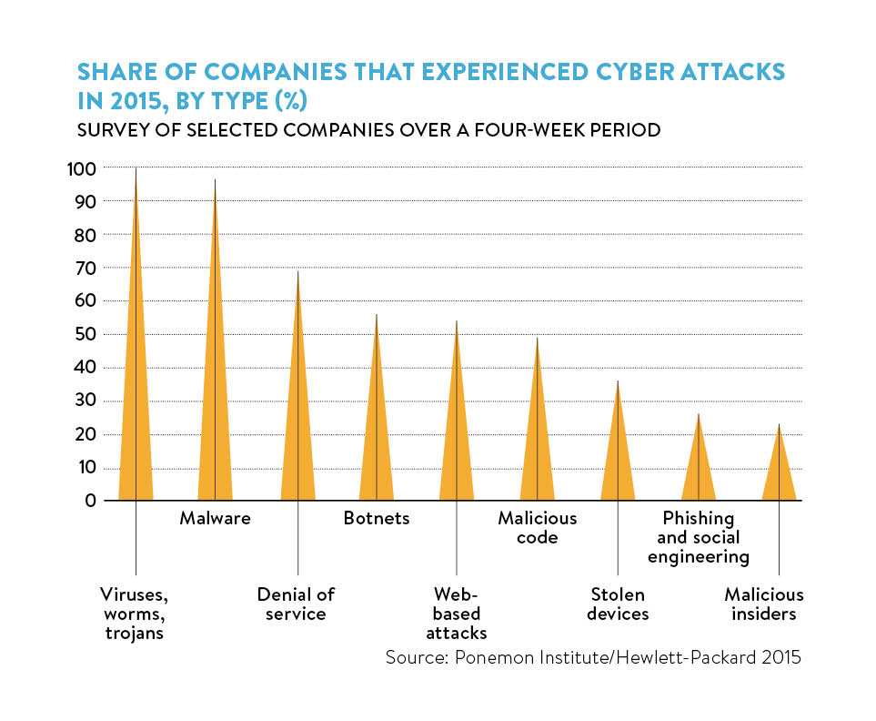 companies that experienced cyber attacks
