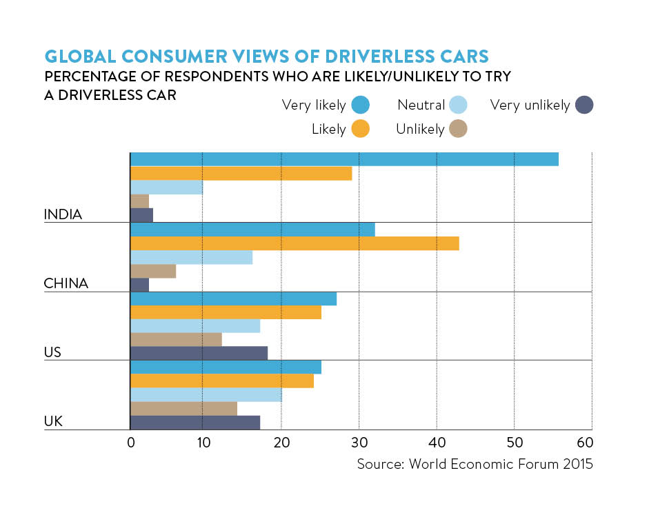 consumer view of driverless cars