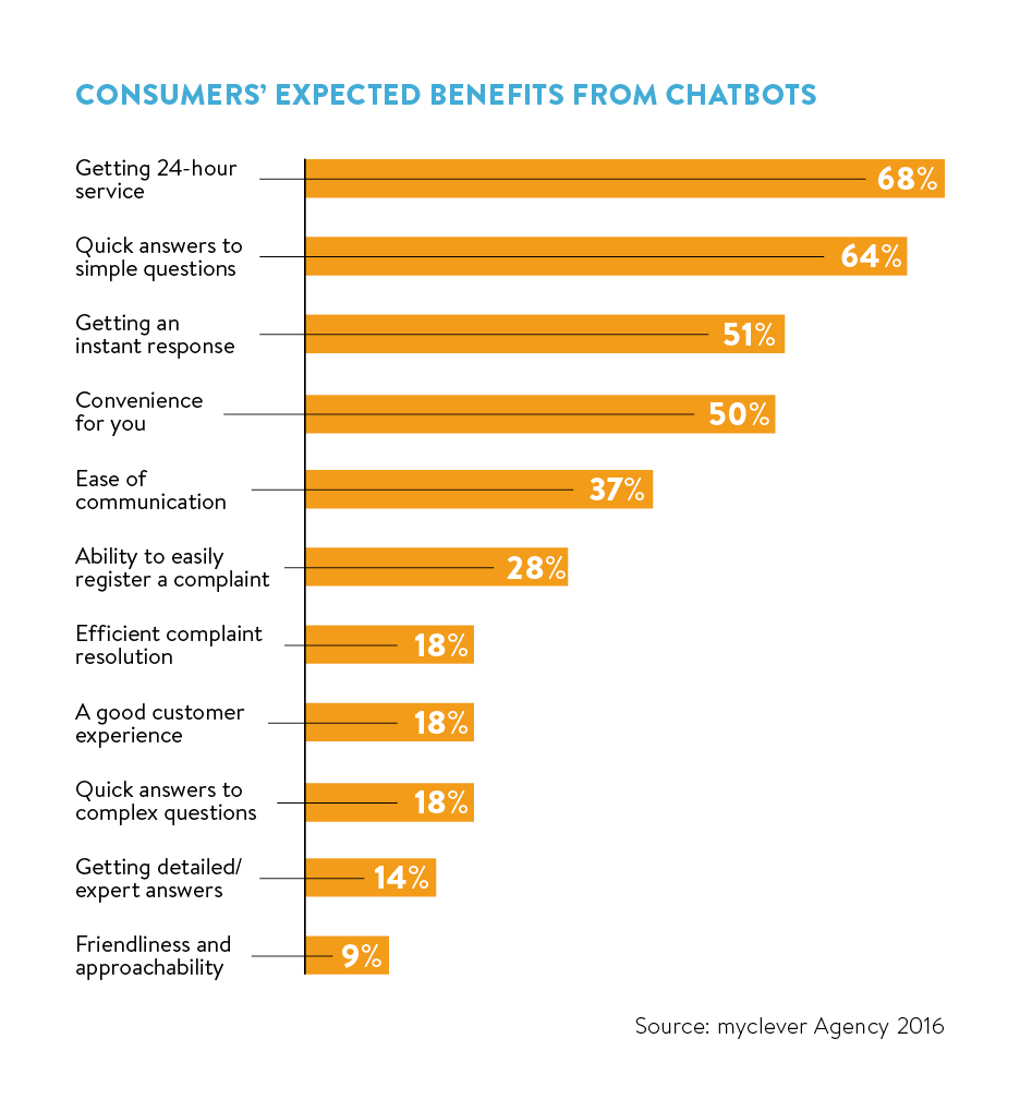 consumers expected benefits
