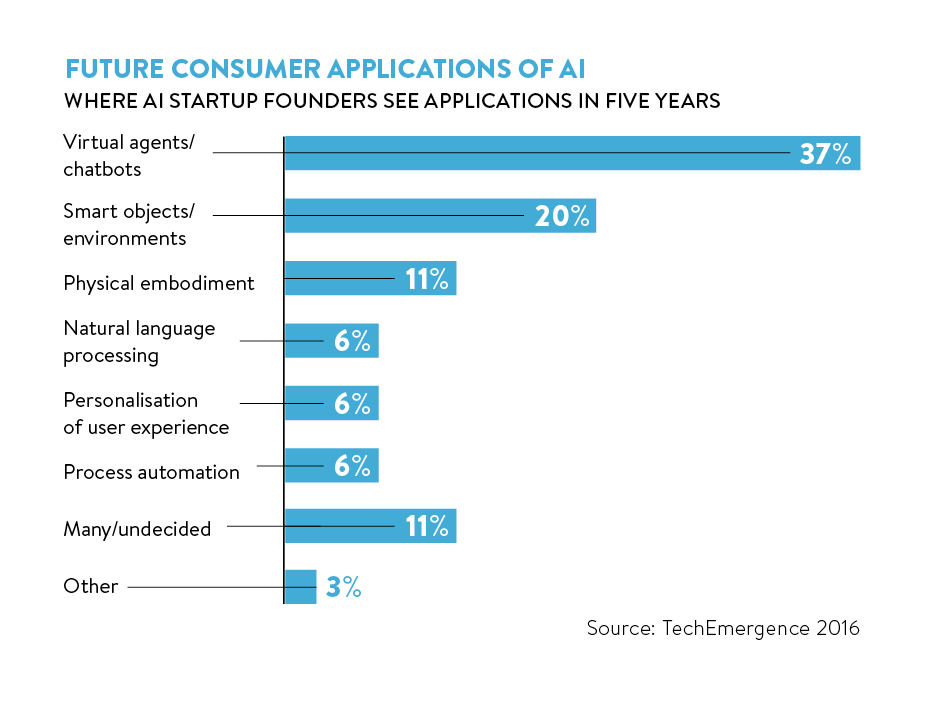 future consumer applications of AI