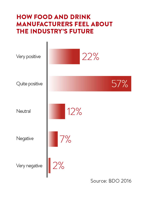 how manufacturers feel about the future
