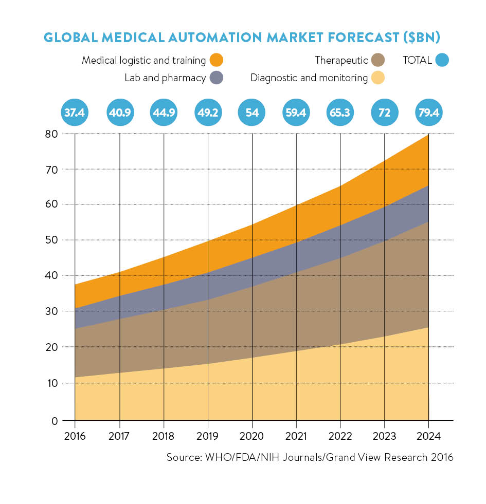 medical automation market