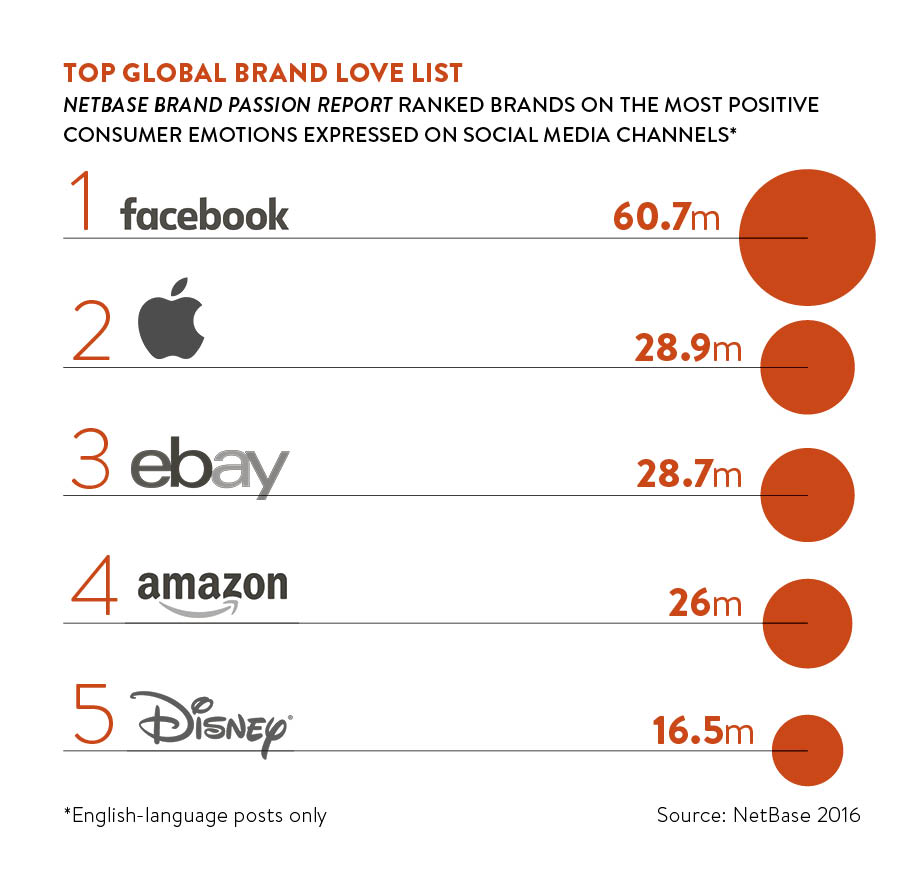 top global brand love list