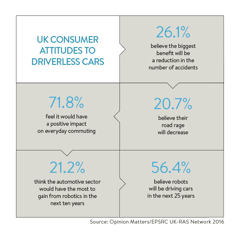 uk consumer attitudes to driverless cars