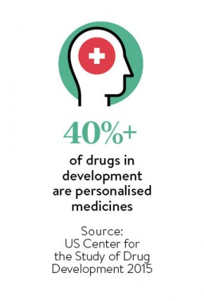 40 per cent of drugs in development are personalised_7
