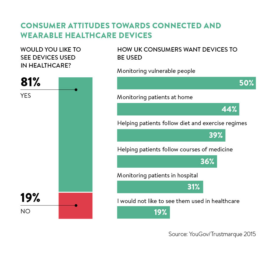 Consumer attitudes towards connected and wearable healthcare devices_5