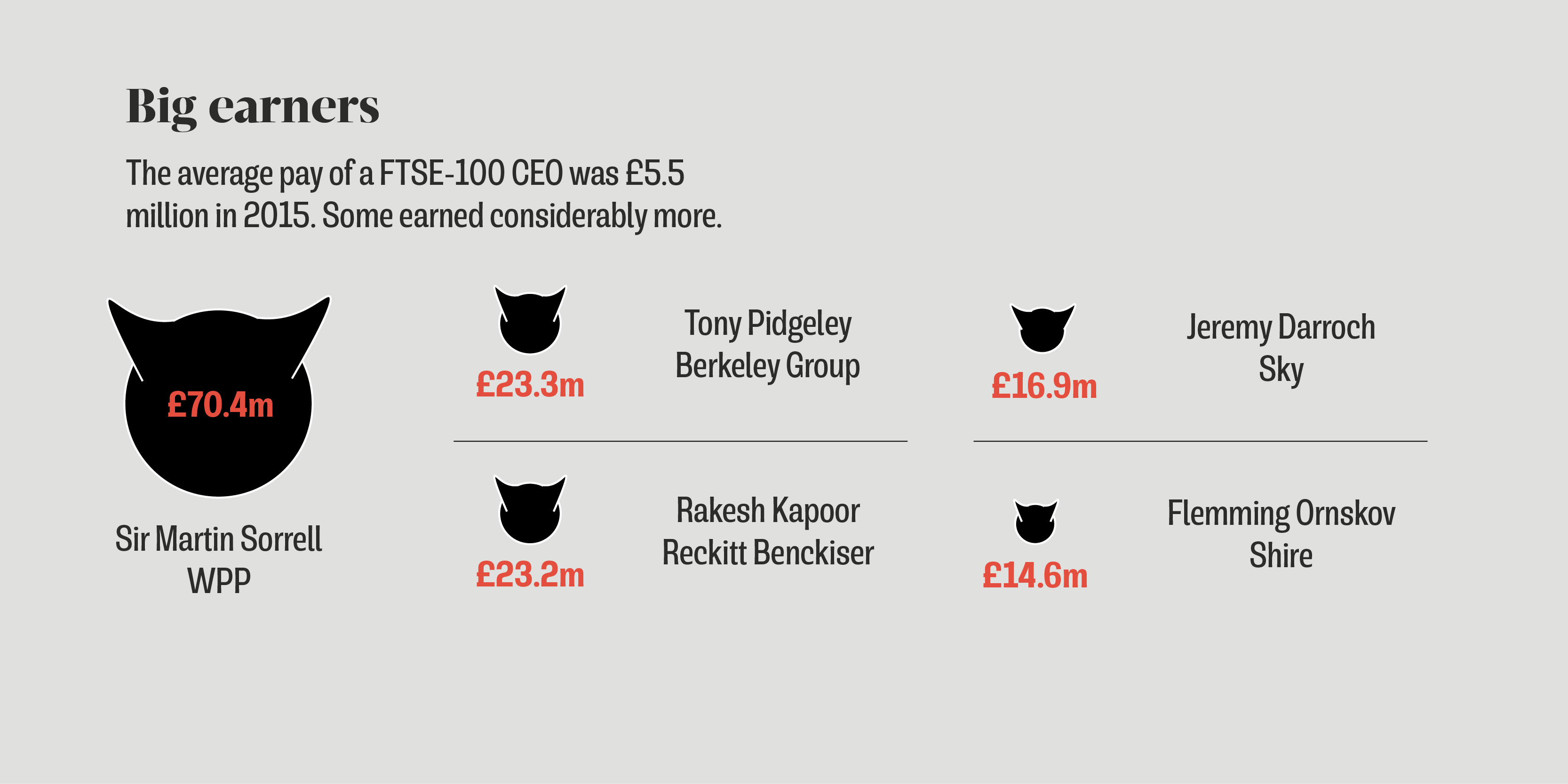 The average pay of FTSE 100 CEO was £5.5 million