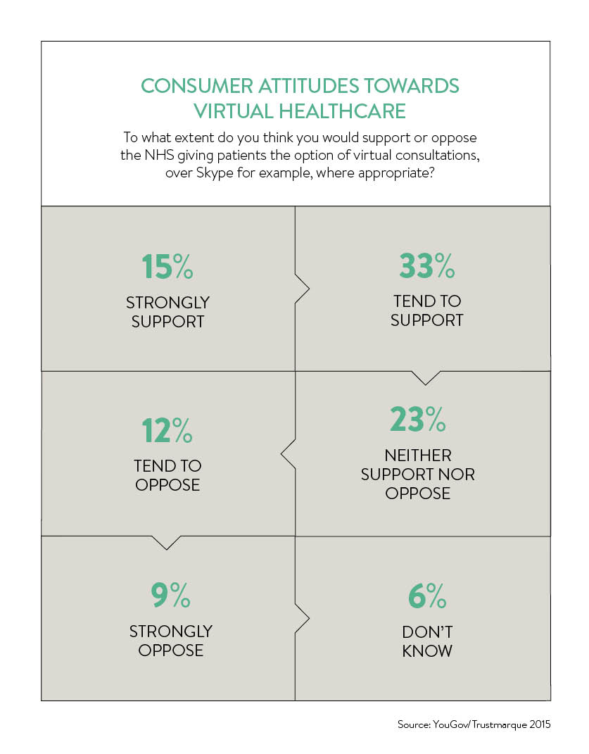 consumer attitudes towards virtual healthcare_3