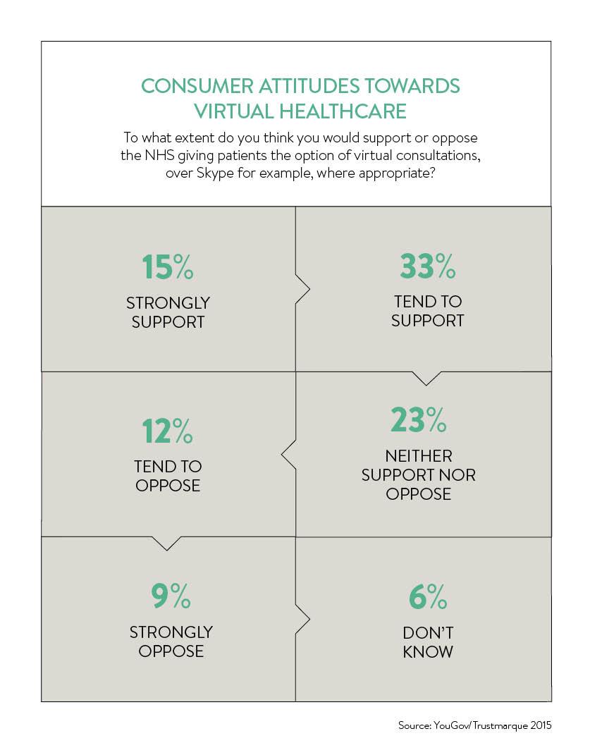 consumer attitudes towards virtual healthcare_3