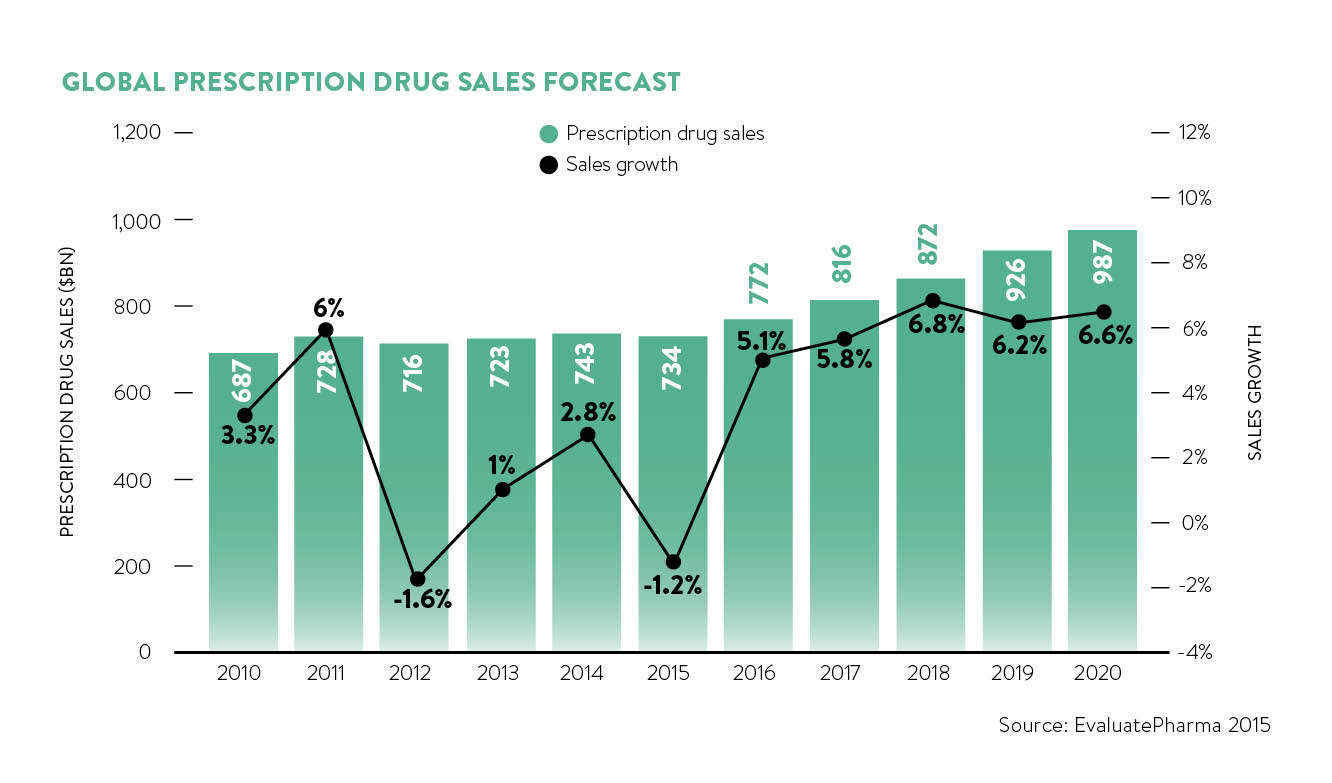 global prescription drug sales forecast_6