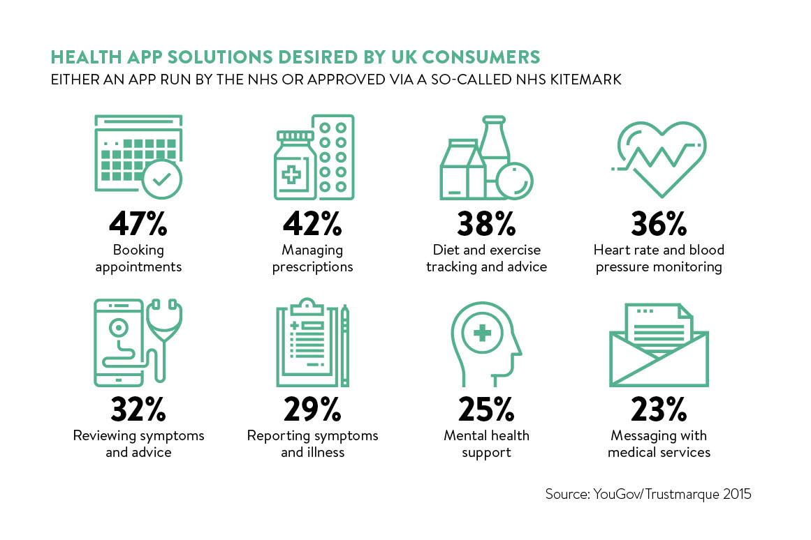 health app solutions desired by UK consumers_3