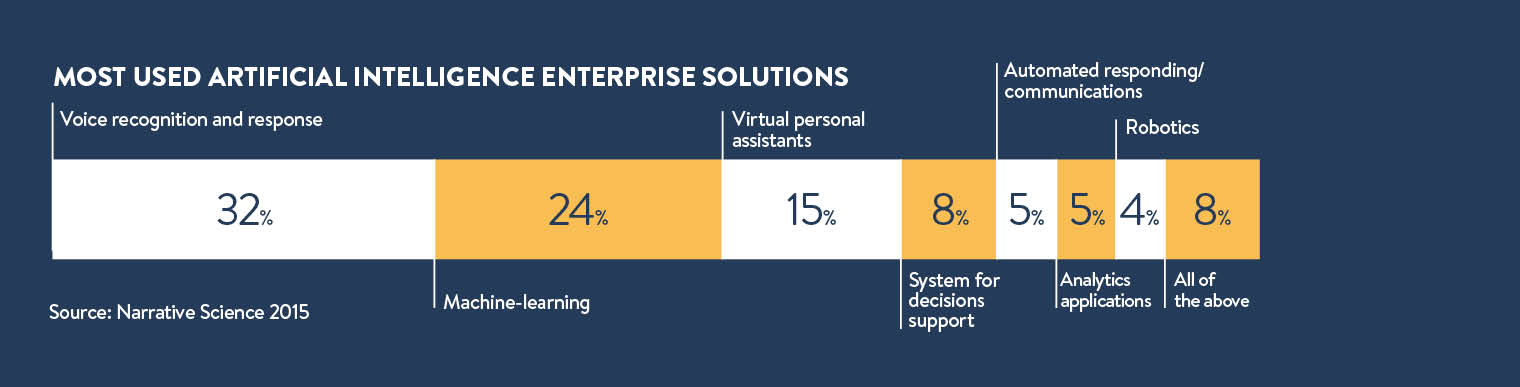 most used AI enterprise solutions