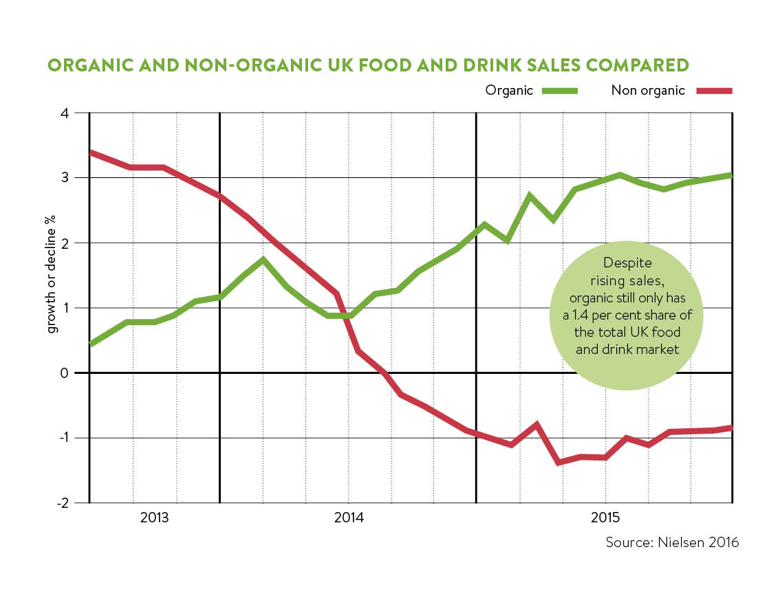 organic and non organic food and drinks sales compared
