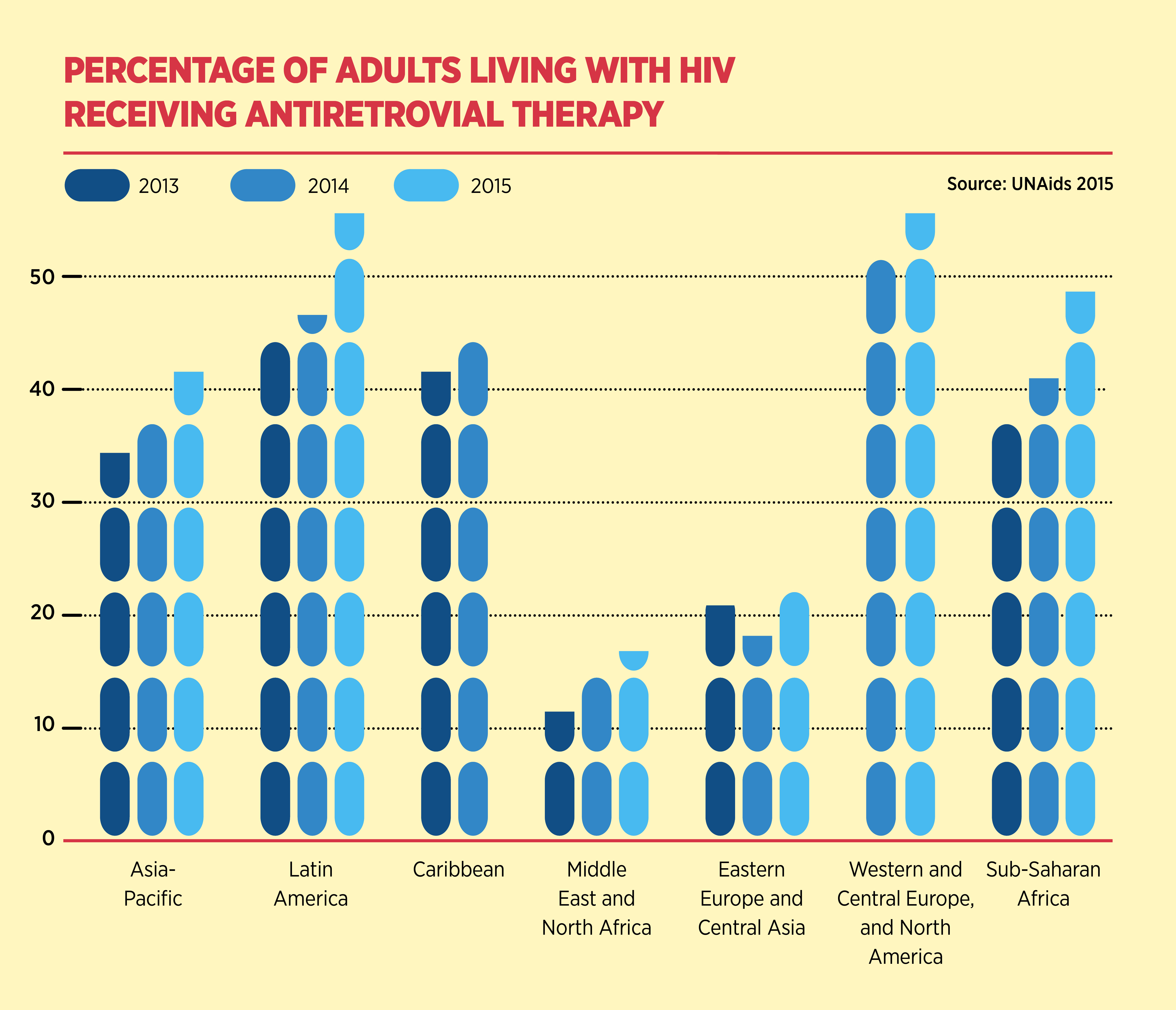 percentage of adults living with HIV