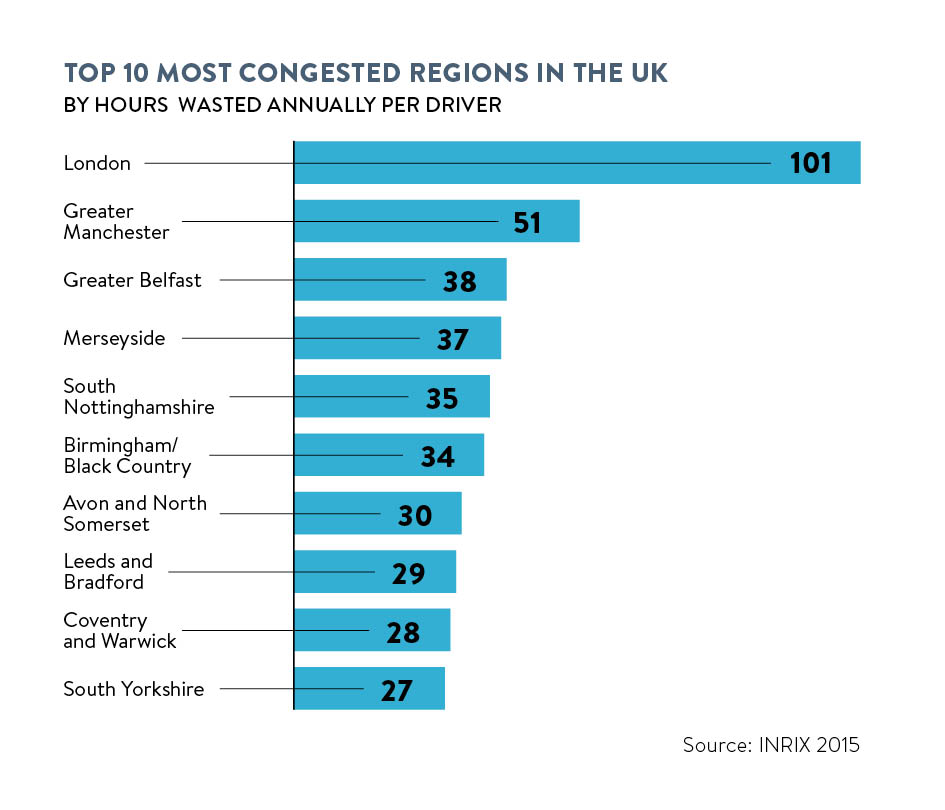 top 10 most congested regions