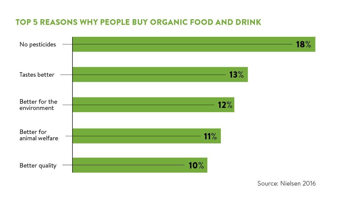 top 5 reasons why people buy organic food