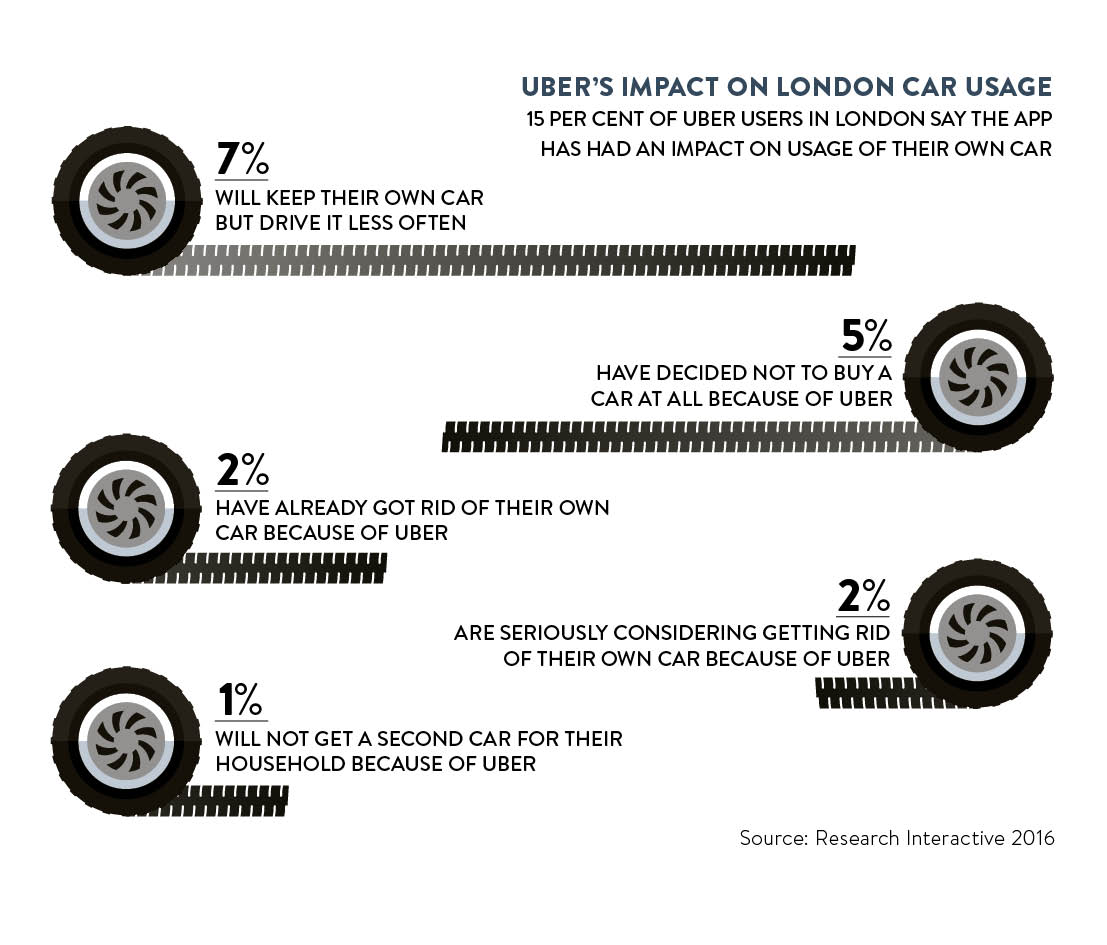ubers impact on london car usage
