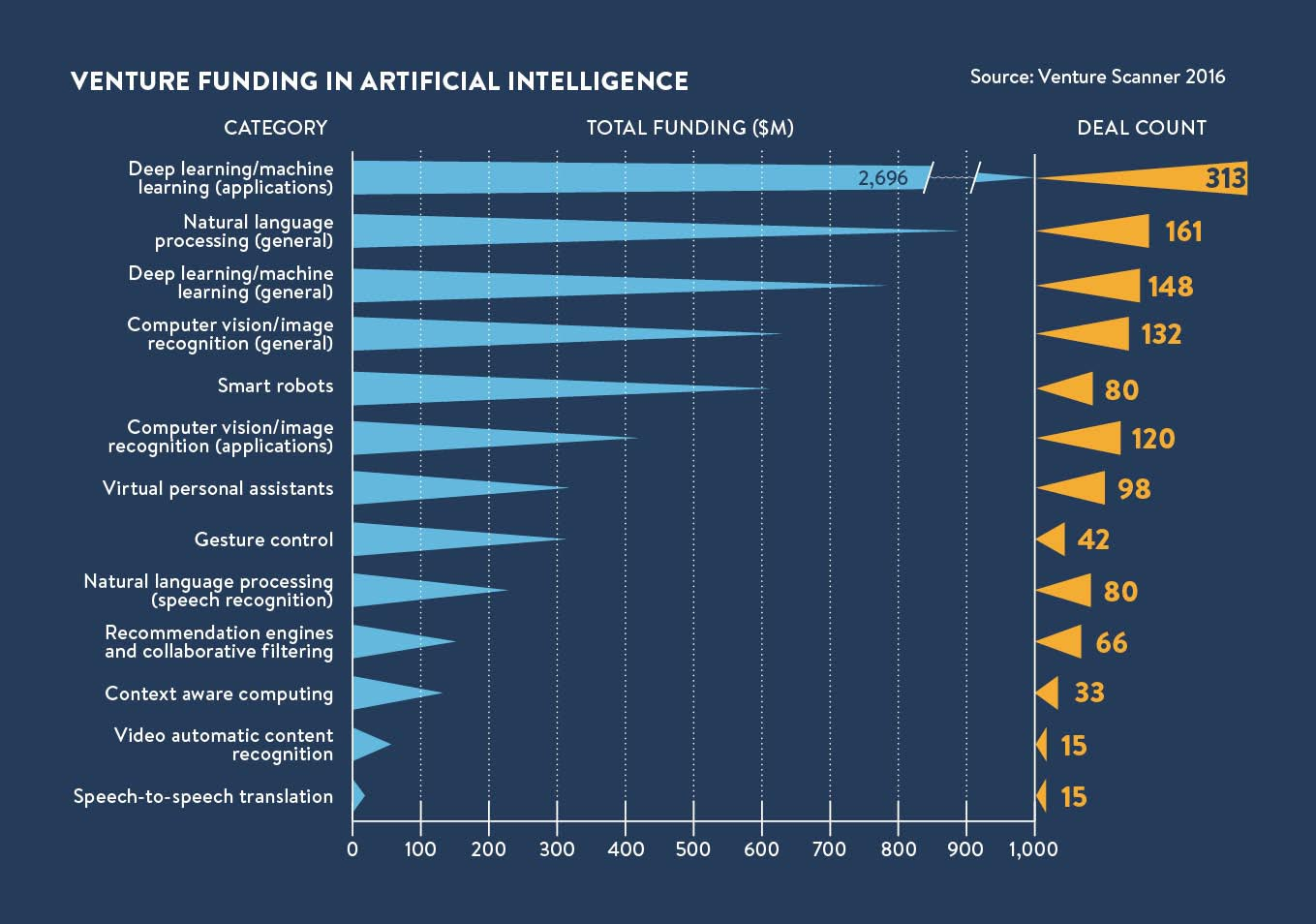 venture funding in AI