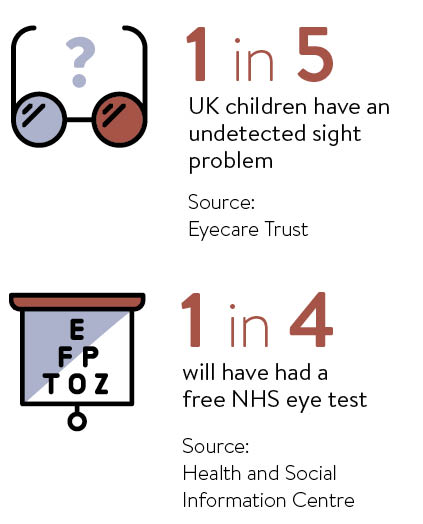 9836972f2e6 Why getting your child s eyes tested is so crucial - Raconteur