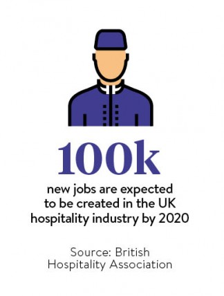 100k-new-jobs-are-expected-to-be-created-in-the-uk-hospitality-industry-by-2020