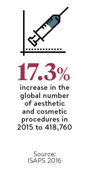 17-3-per-cent-increase-in-the-global-number-of-aesthetic-and-cosmetic-procedures-in-2015-to-418760