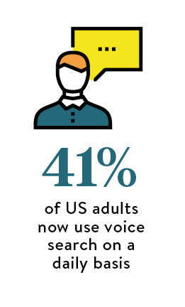41 per cent of US adults now use voice search on a daily basis