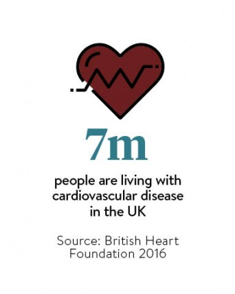7-million-people-are-living-with-cardiovascular-disease-in-the-uk