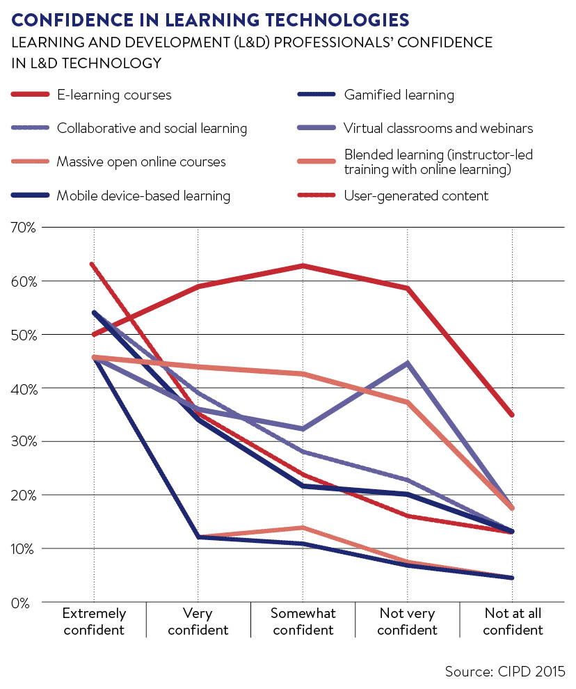 confidence-in-learning-technologies