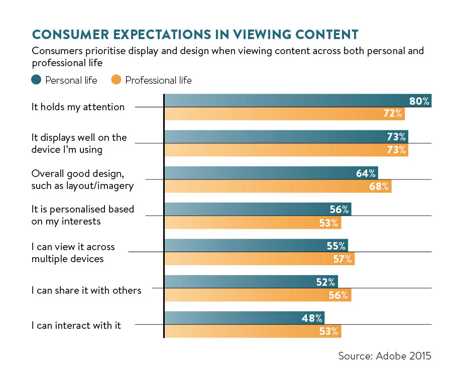 Consumer expectations in viewing content