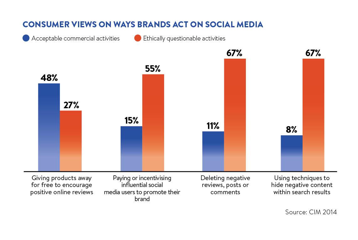 Consumer views on ways brands act on social media