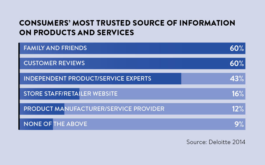 Consumers' most trusted source of information on products and services