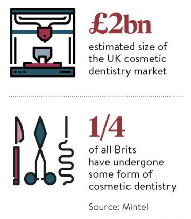 The latest trends in cosmetic dentistry - Raconteur