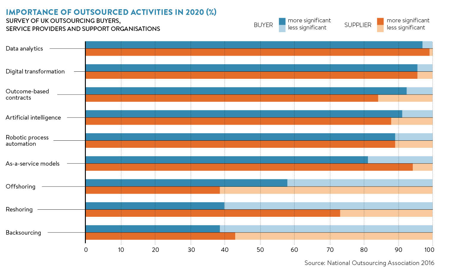 importance-of-outsourced-activities-in-2020